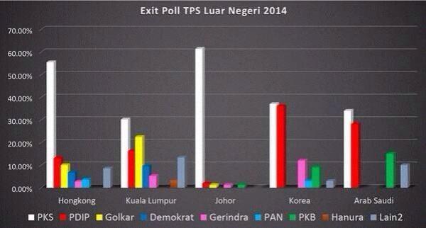 Hasil exit poll di beberapa negara. (twitter.com/hafidz_ary)